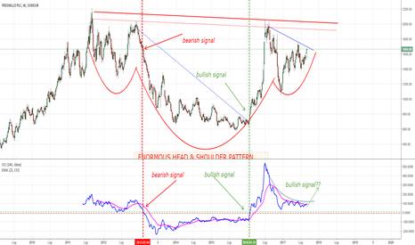 FRESL: FRESNILLO: mega Head & Shoulder pattern?