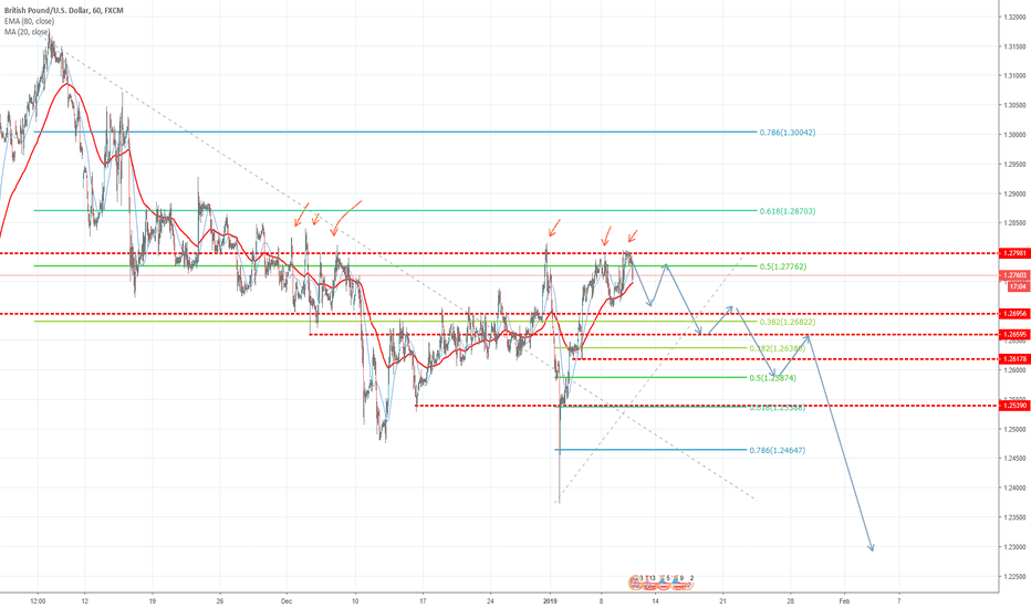 GBPUSD: It's a time for pound to go lower!