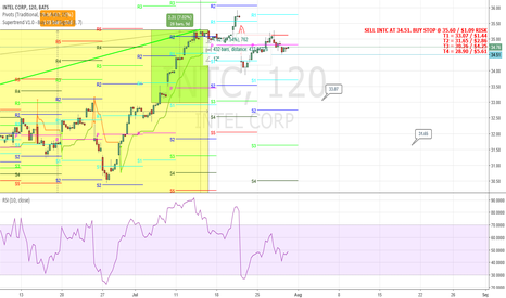 INTC: Patience has been rewarded.