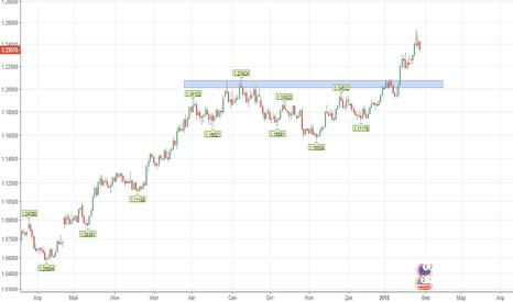 EURUSD: Евро доллар продажа