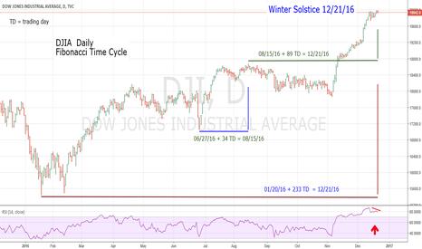 DJI: DJIA Fibonacci Time Cycle