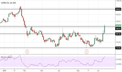 LUPIN: Lupin -  Double Bottom and Range Breakout