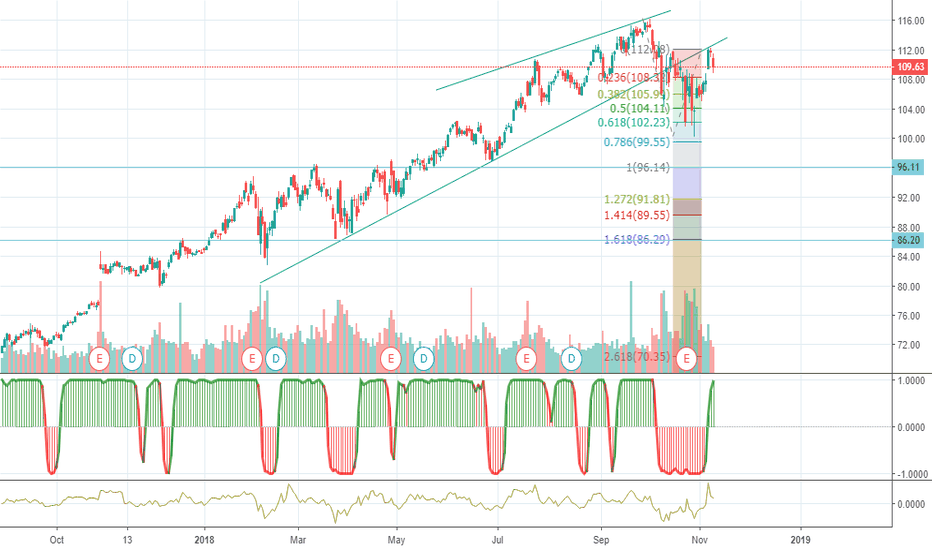 MSFT: Microshort : Microsoft short Falling wedge pull back and fall...