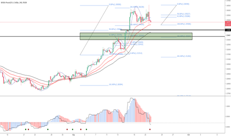 GBPUSD: GBPUSD Need to see price push back down into support