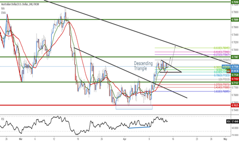 AUDUSD: AUD/USD Trade IDEA !