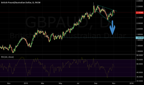 GBPAUD: Descending wedge, reversal trend