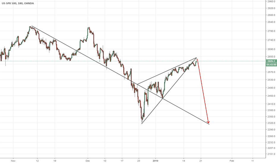 SPX500USD: SPX500: 3H - Triangle Formation Completion