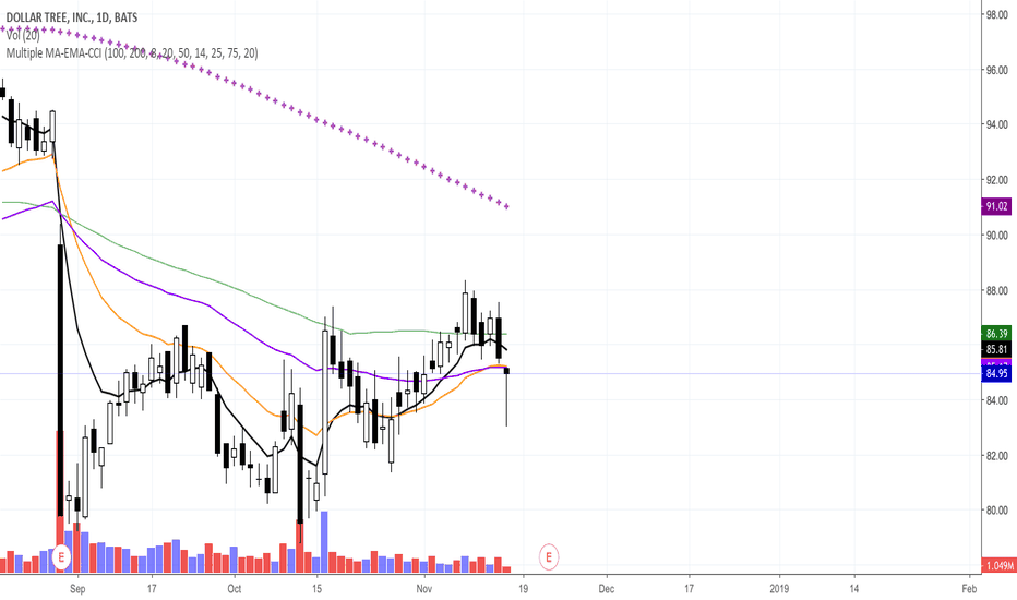 DLTR: DLTR Daily Hammer at old support!