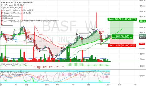 BASF: BASF Good Quality
