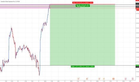 CADJPY: CADJPY: Selling at fresh supply level