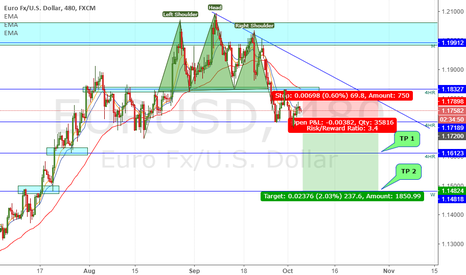 EURUSD: Bearish movement on EURUSD