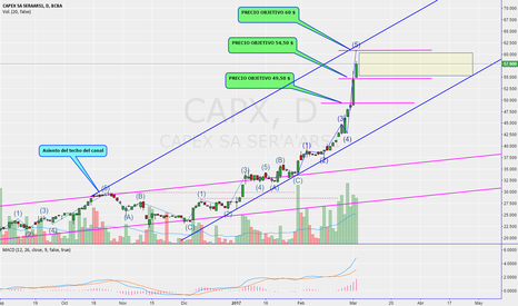 CAPX: CAPX ondas de elliot - falta confirmar techo del nuevo canal