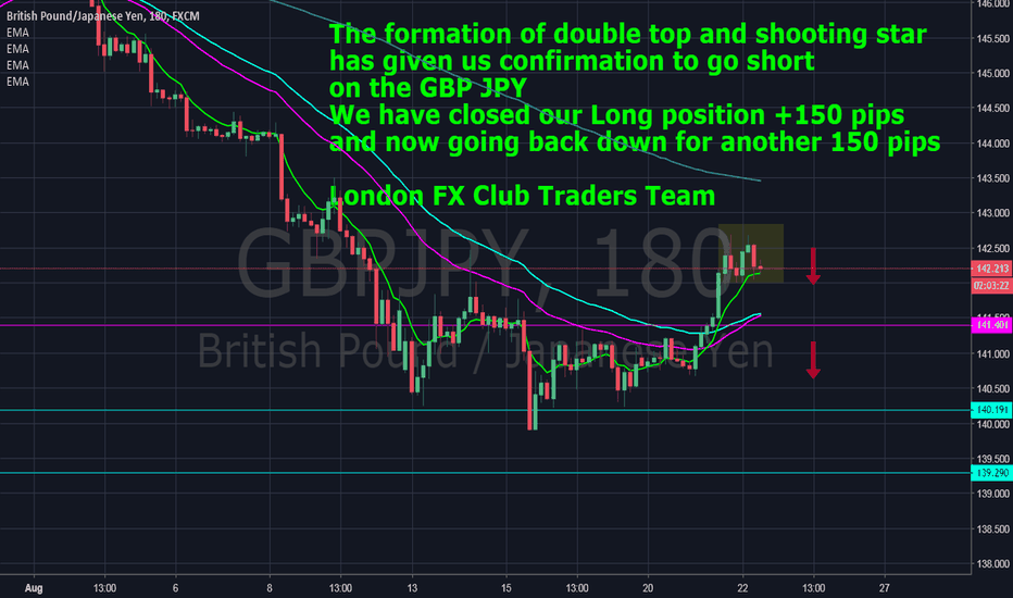 GBPJPY: The GBP JPY has formed a double top and shooting star     Short