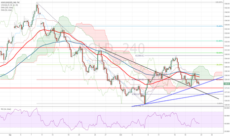 GOLD: GOLD Forecast and Technical Analysis October 23rd