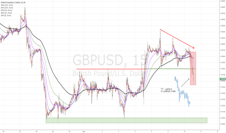"GBPUSD: GPB/USD ""h""-pattern, A+ trade, trade review"