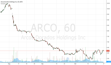 ARCO: Breakout Stock Alert - $ARCO