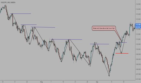 USDJPY: how to read structure