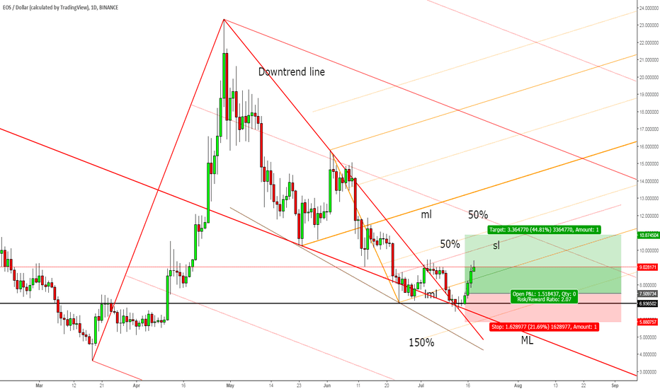 EOSUSD: EOS/USD approaches the upside targets