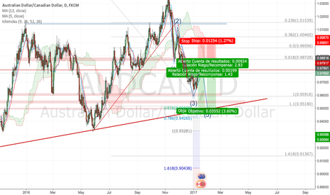 AUDCAD: AudCad Swing Sell