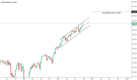 SPX: Add on Pull back
