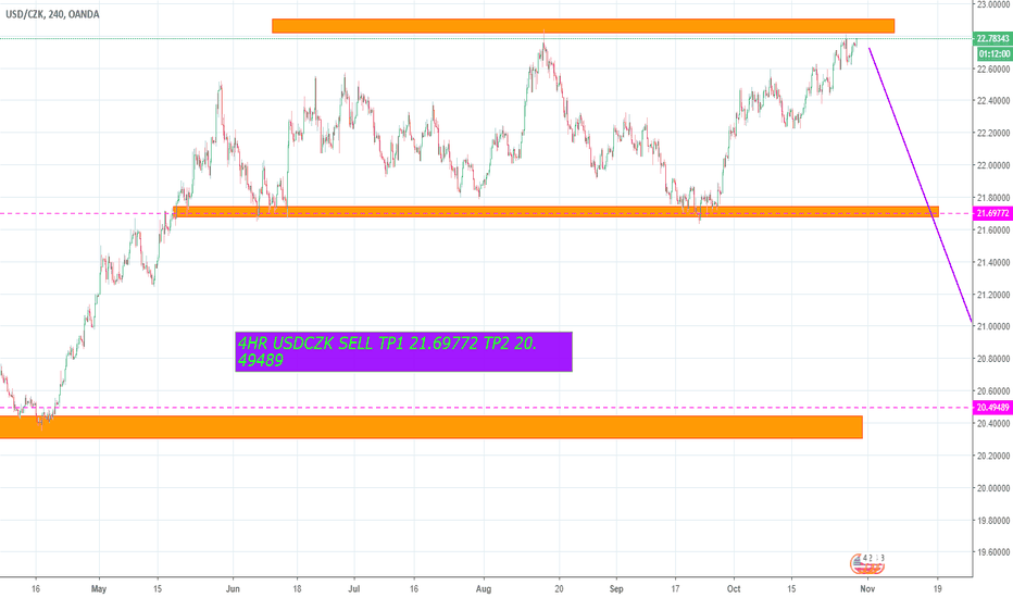 USDCZK: sell