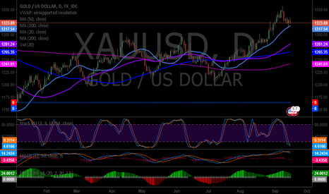 XAUUSD: Gold MACD turned down with Stoch RSI near bottom bounce. SQZMOM