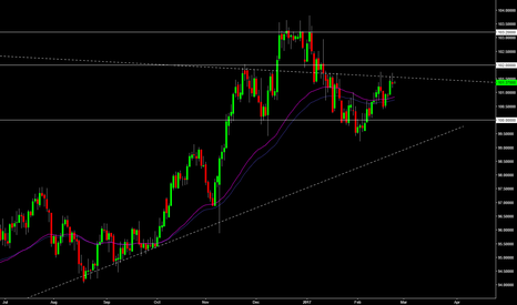 DXY: DXY Setup on the Daily