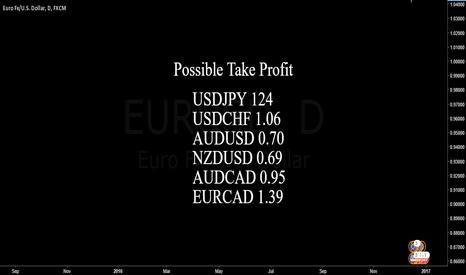 EURUSD: Possible Take Profit