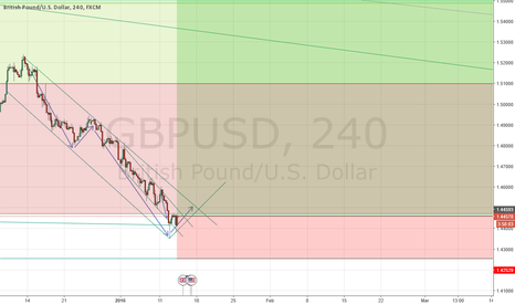 GBPUSD: GBPUSD Trade of the year!