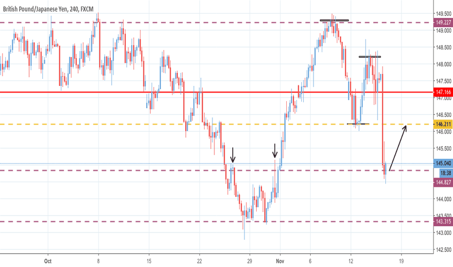 GBPJPY: POSSIBLE COUNTER TREND TRADE - GBPJPY - 4 HOUR CHART