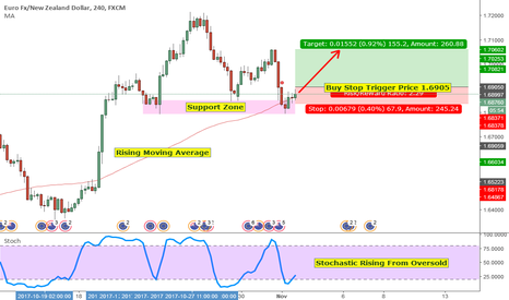 EURNZD: EURNZD Possible Bounce Higher