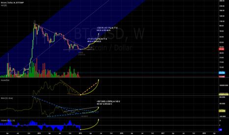 BTCUSD: Bitcoin BTC/USD Turning Point