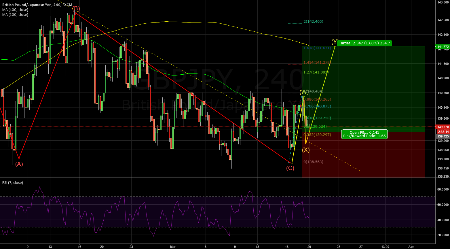 GBPJPY: LONG SETUP for at least 200 pips