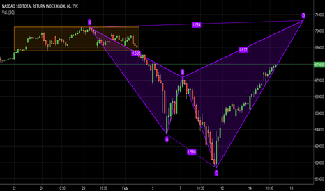 NDX: Posible Bearish Shark Pattern en proceso
