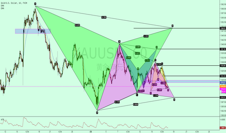 XAUUSD: 黄金各种潜在的模型看它如何表演