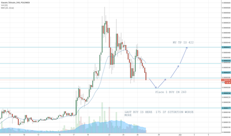 SCBTC: SIA COIN DONT SELL . RATHER TAKE BUY IN MENTIONED POSITION