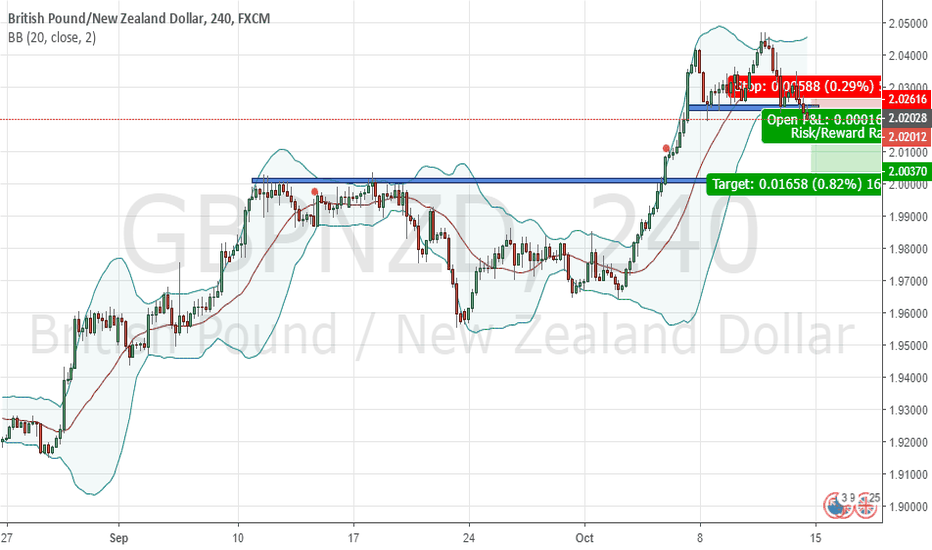 GBPNZD: GBP/NZD is going down