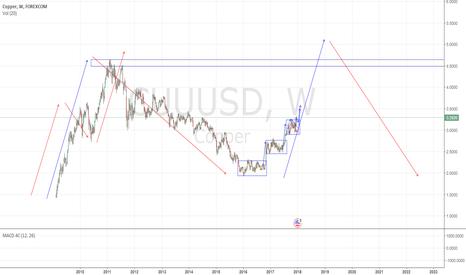 CUUUSD: Copper long term view