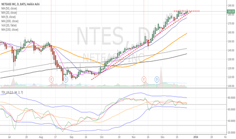 NTES: NTES - New high last week, uptrend continues