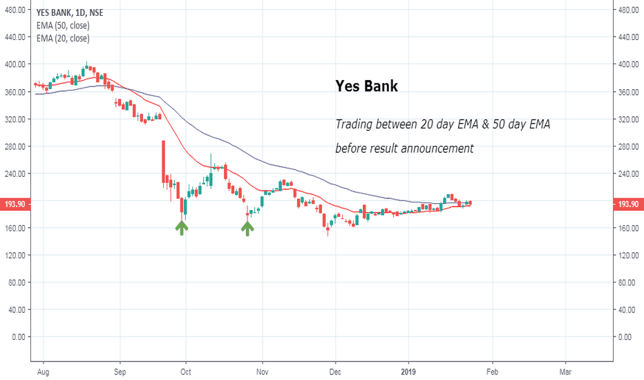 YESBANK: Yes Bank chart view