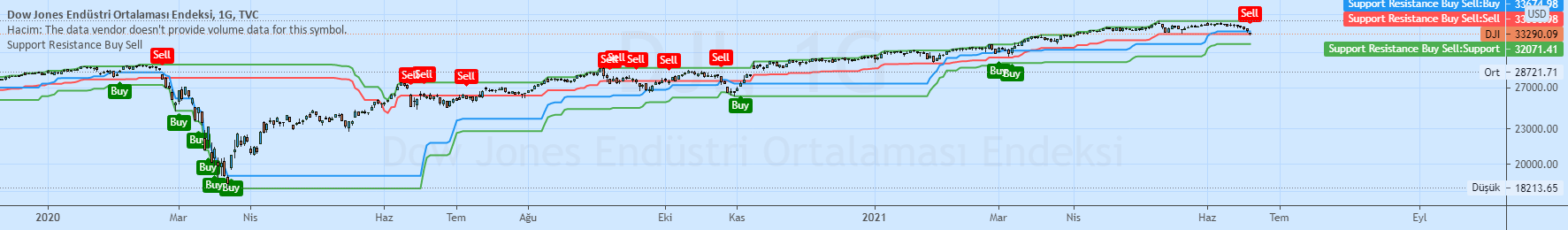 Support Resistance Buy Sell — Indicator by ceyhun ...