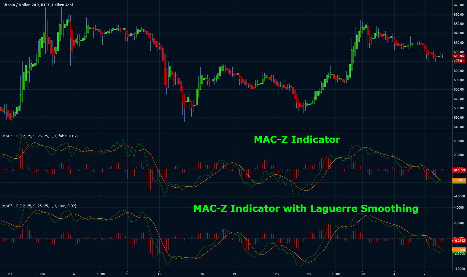 MAC-Z Indicator [LazyBear]