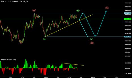 XAUUSD: XAUUSD long term trades on long and big fall