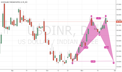 USDINR: Are we seeing it this way now?