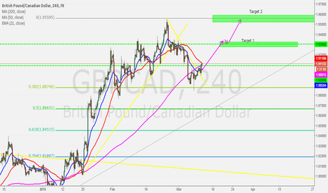 GBPCAD: GBPCAD Long