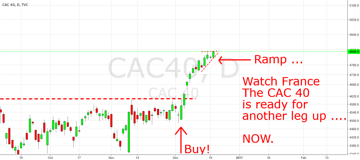 CAC 40 has built a ramp to go higher