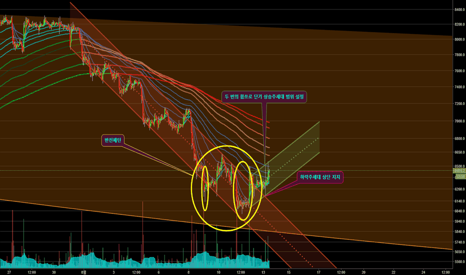 BTCUSD: parallel channel