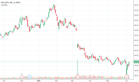 BIG: BIG Detected possible stock repurchase!!!