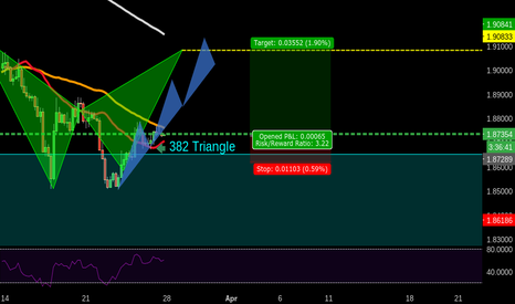 GBPCAD: 421 GBPCAD BULLISH 3 DRIVE TO BEAR BAT COMPLETION