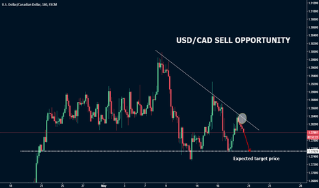 USDCAD: USD/CAD bearish Opportunity